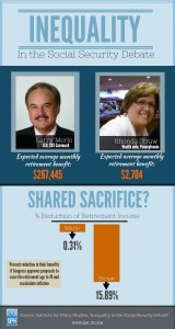 Institute for Policy Studies infographic