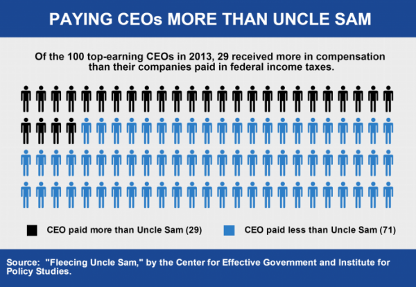 Source: Fleecing Uncle Sam,  an Institute for Policy Studies and Center for Effective Government report